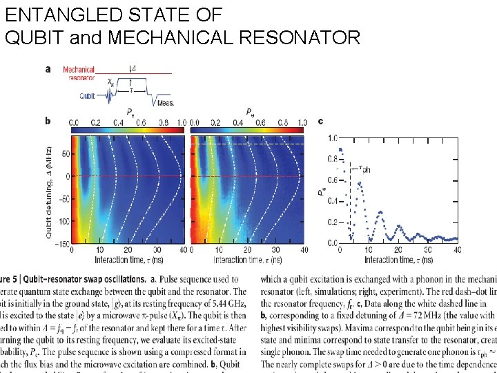 ENTANGLED STATE OF QUBIT and MECHANICAL RESONATOR