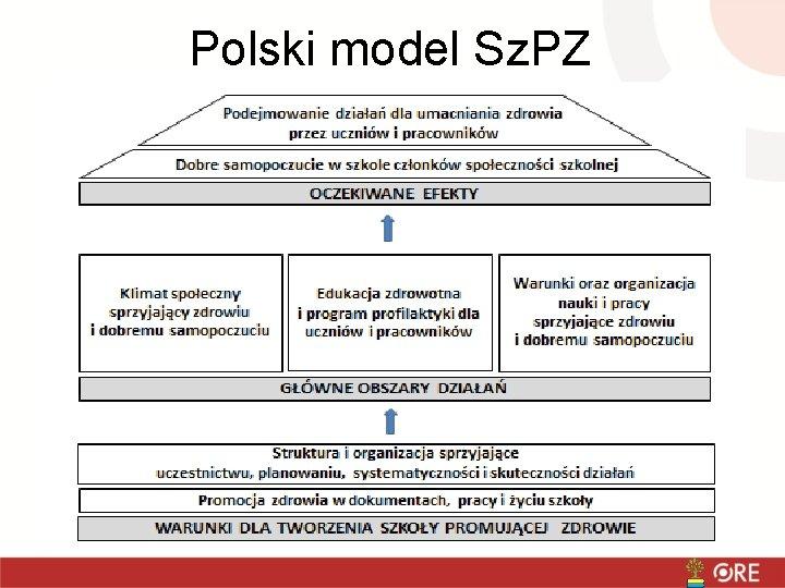 Polski model Sz. PZ