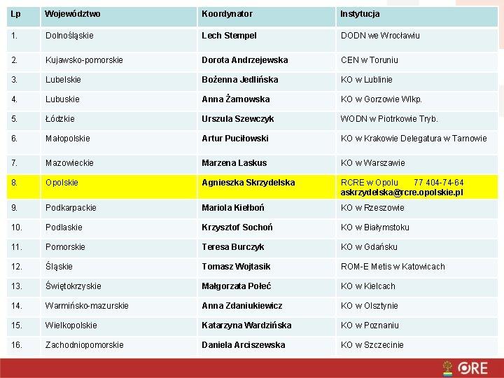 Lp Województwo Koordynator Instytucja 1. Dolnośląskie Lech Stempel DODN we Wrocławiu 2. Kujawsko-pomorskie Dorota