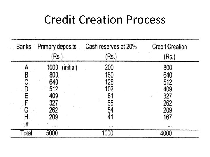 Credit Creation Process