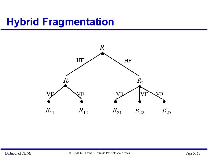 Hybrid Fragmentation R HF HF R 1 R 2 Distributed DBMS VF VF VF