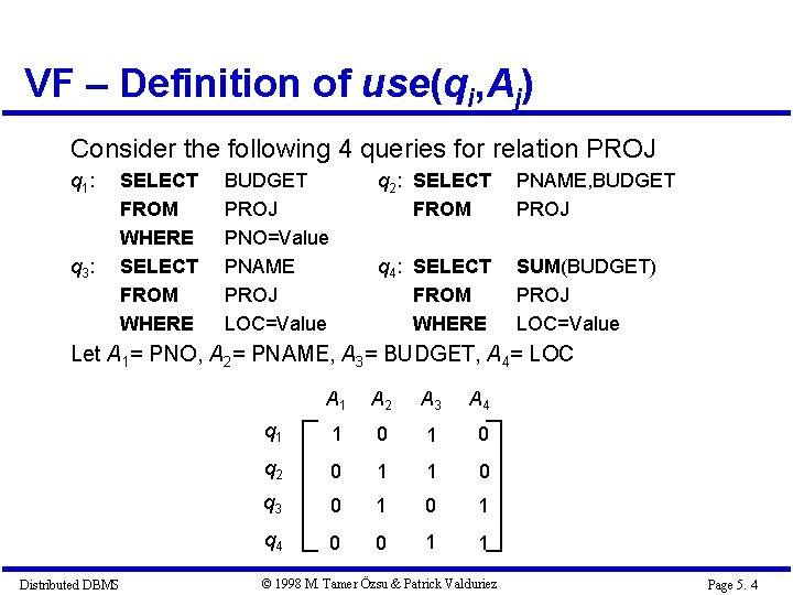 VF – Definition of use(qi, Aj) Consider the following 4 queries for relation PROJ