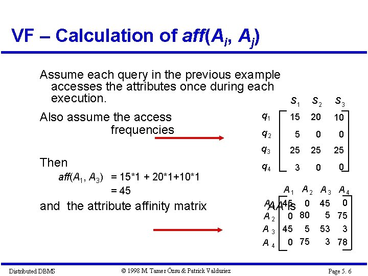 VF – Calculation of aff(Ai, Aj) Assume each query in the previous example accesses