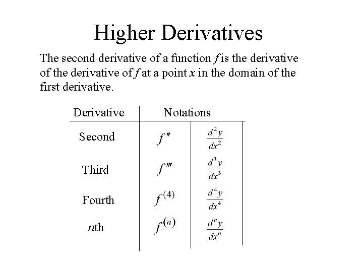 Higher Derivatives The second derivative of a function f is the derivative of f