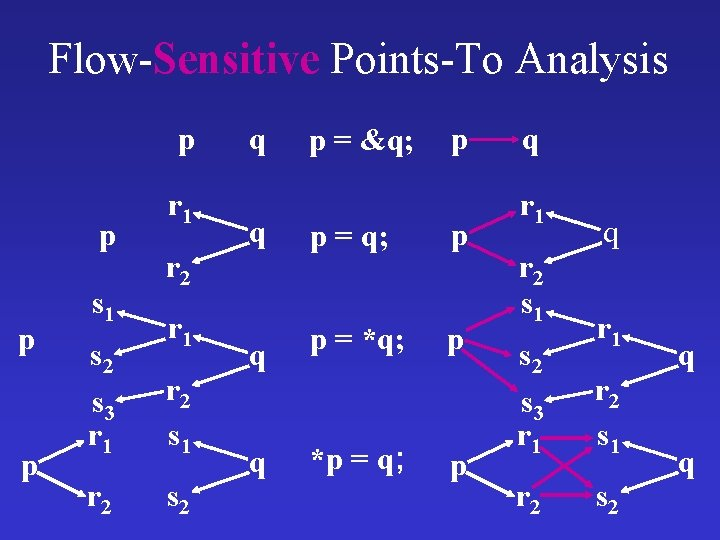 Flow-Sensitive Points-To Analysis p p s 1 r 2 r 1 s 2 s