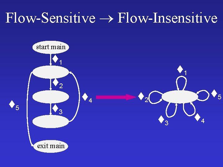 Flow-Sensitive Flow-Insensitive start main 1 1 2 5 3 exit main 4 5 2