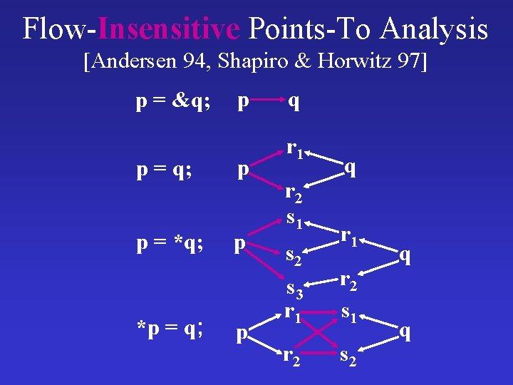 Flow-Insensitive Points-To Analysis [Andersen 94, Shapiro & Horwitz 97] p = &q; p p