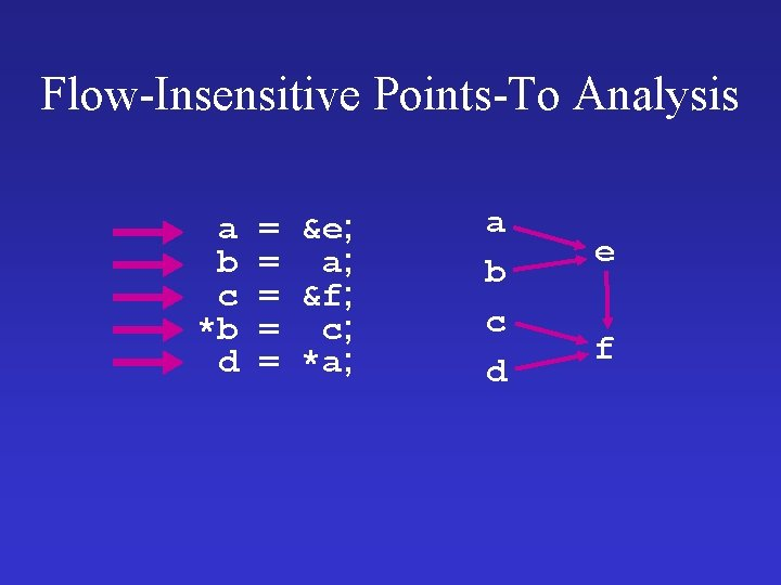 Flow-Insensitive Points-To Analysis a b c *b d = &e; = a; = &f;