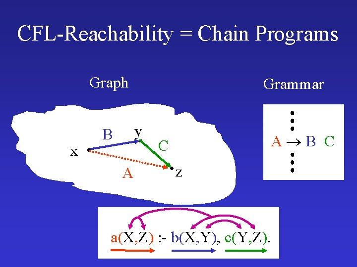 CFL-Reachability = Chain Programs Graph x Grammar y B A A B C C