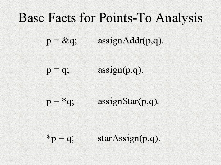 Base Facts for Points-To Analysis p = &q; assign. Addr(p, q). p = q;