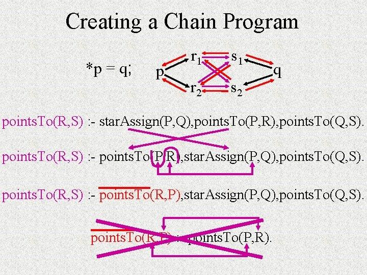 Creating a Chain Program *p = q; p r 1 s 1 r 2