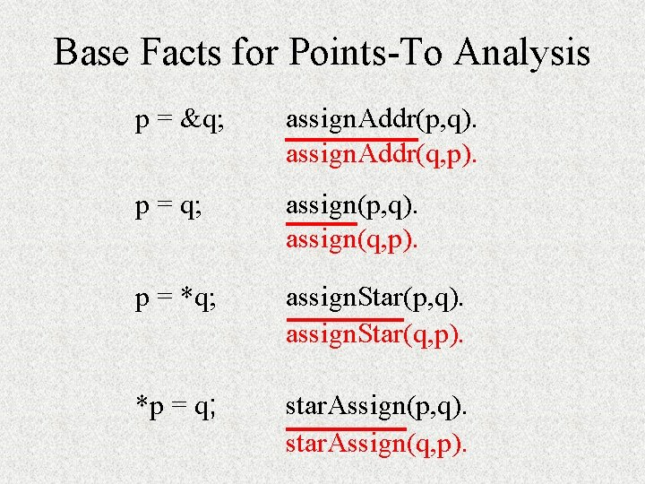 Base Facts for Points-To Analysis p = &q; assign. Addr(p, q). assign. Addr(q, p).
