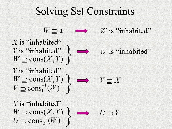 """Solving Set Constraints W is """"inhabited"""" X is """"inhabited"""" Y is """"inhabited"""" X is"""