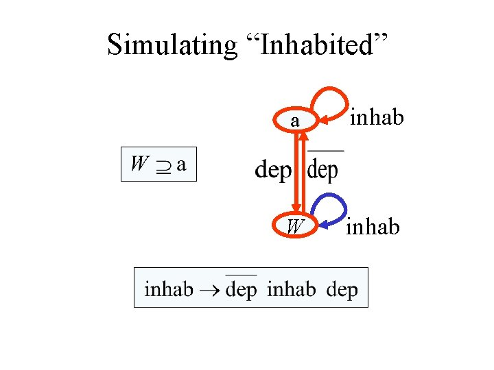 "Simulating ""Inhabited"" a inhab W inhab"