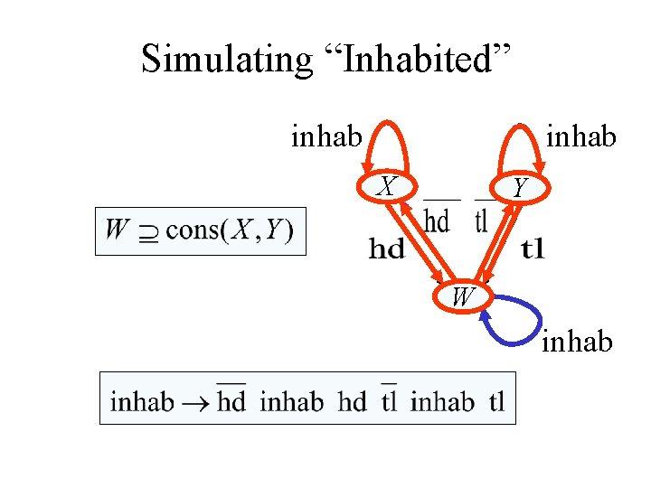 """Simulating """"Inhabited"""" inhab X Y W inhab"""