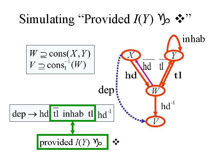 """Simulating """"Provided I(Y) g v"""" inhab X Y W V provided I(Y) g v"""