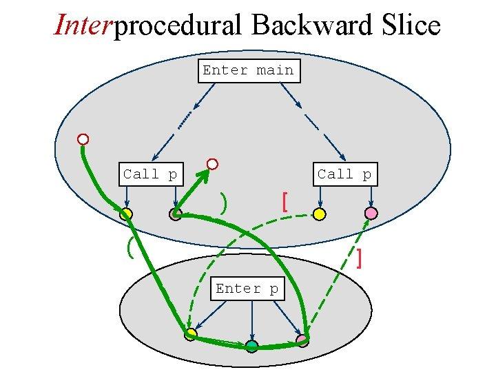 Interprocedural Backward Slice Enter main Call p ) ( [ ] Enter p