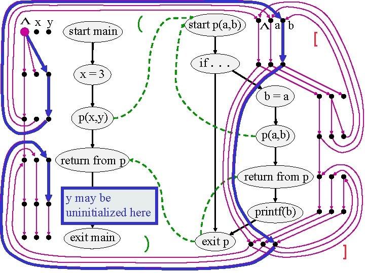x y start main ( start p(a, b) if. x=3 a b [ .