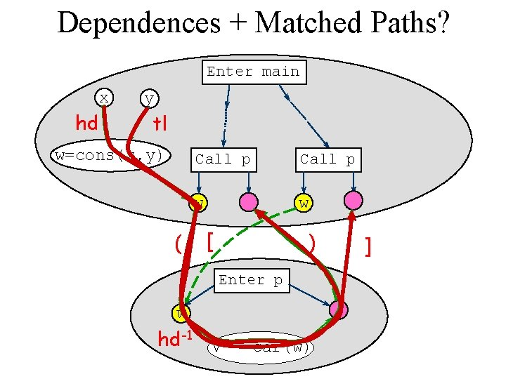 Dependences + Matched Paths? Enter main x hd y tl w=cons(x, y) ( Call