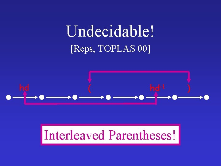 Undecidable! [Reps, TOPLAS 00] hd ( hd-1 Interleaved Parentheses! )