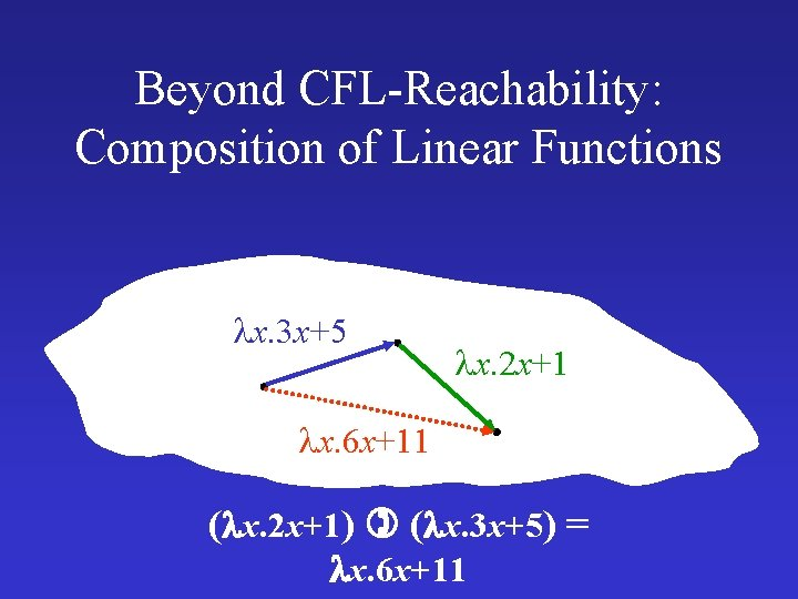 Beyond CFL-Reachability: Composition of Linear Functions x. 3 x+5 x. 2 x+1 x. 6