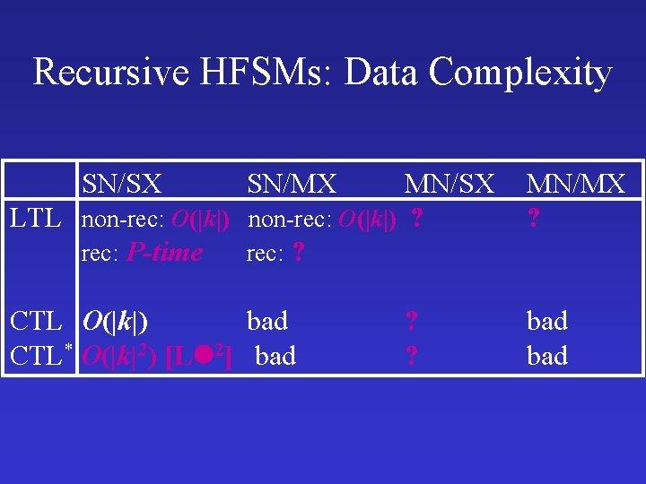 Recursive HFSMs: Data Complexity SN/SX SN/MX MN/SX LTL non-rec: O(|k|) ? rec: P-time rec: