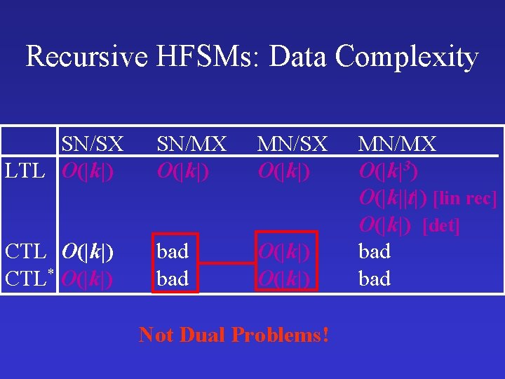 Recursive HFSMs: Data Complexity SN/SX LTL O(|k|) SN/MX O(|k|) MN/SX O(|k|) CTL* O(|k|) bad