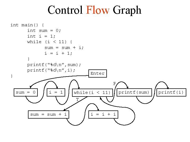 Control Flow Graph int main() { int sum = 0; int i = 1;