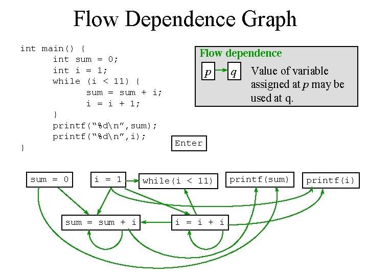 Flow Dependence Graph int main() { int sum = 0; int i = 1;