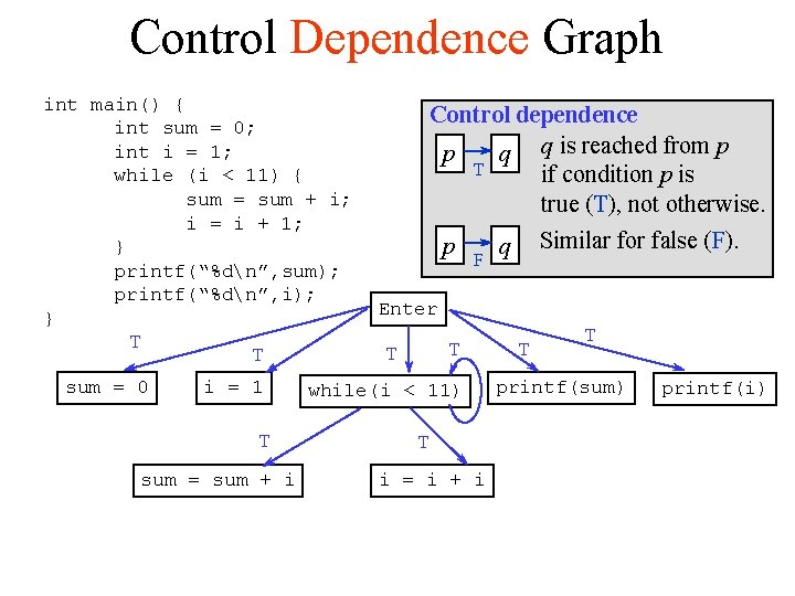 Control Dependence Graph int main() { int sum = 0; int i = 1;
