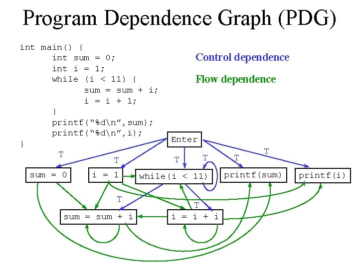 Program Dependence Graph (PDG) int main() { int sum = 0; int i =