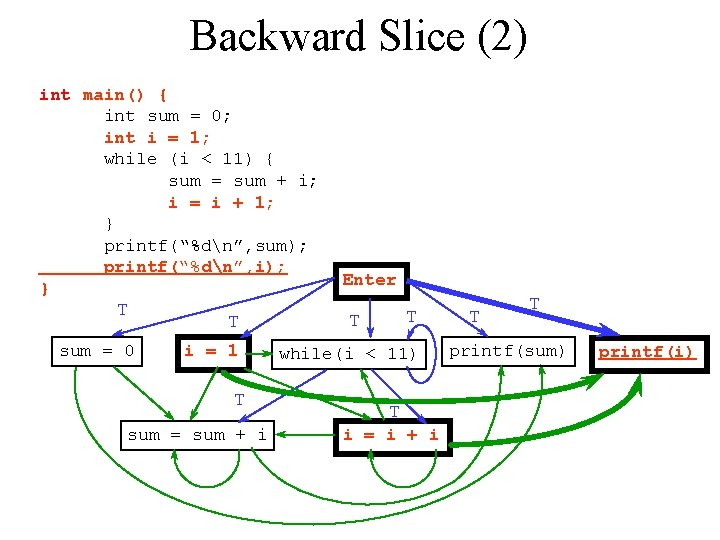 Backward Slice (2) int main() { int sum = 0; int i = 1;