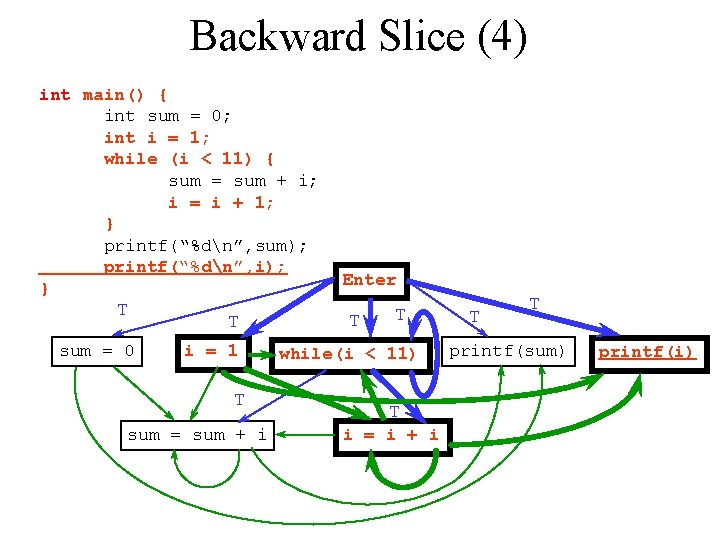 Backward Slice (4) int main() { int sum = 0; int i = 1;