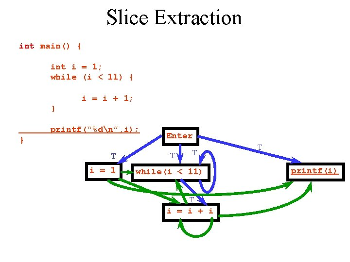 Slice Extraction int main() { int i = 1; while (i < 11) {