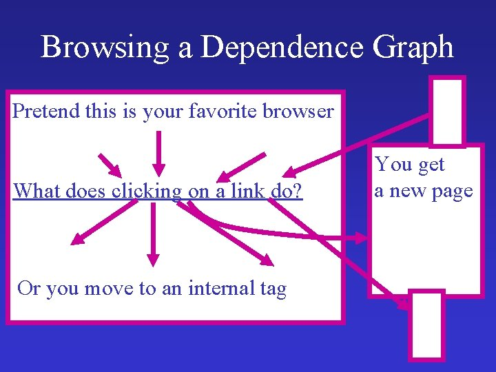 Browsing a Dependence Graph Pretend this is your favorite browser What does clicking on