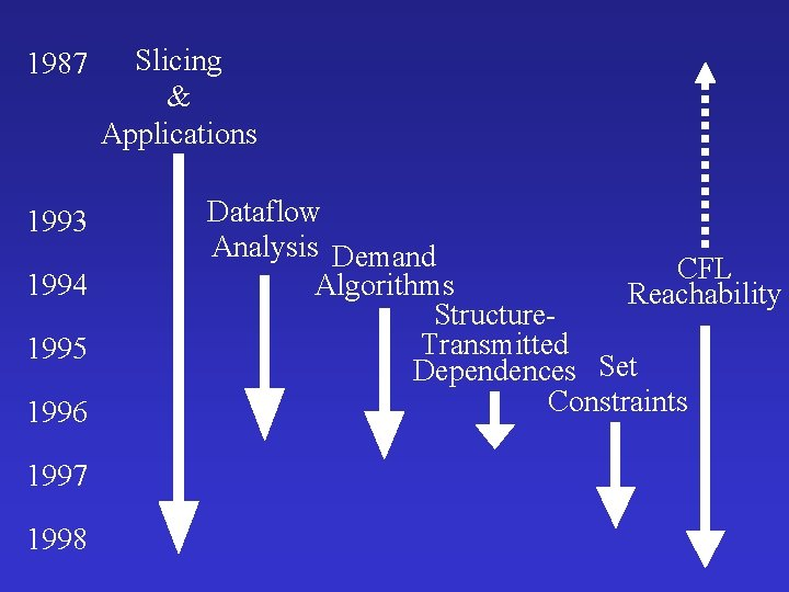 1987 1993 1994 1995 1996 1997 1998 Slicing & Applications Dataflow Analysis Demand CFL