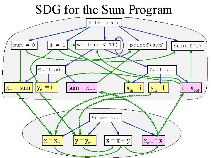 SDG for the Sum Program Enter main sum = 0 i = 1 while(i