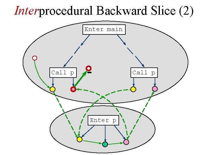 Interprocedural Backward Slice (2) Enter main Call p Enter p