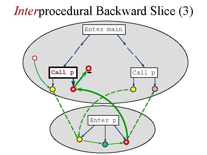Interprocedural Backward Slice (3) Enter main Call p Enter p