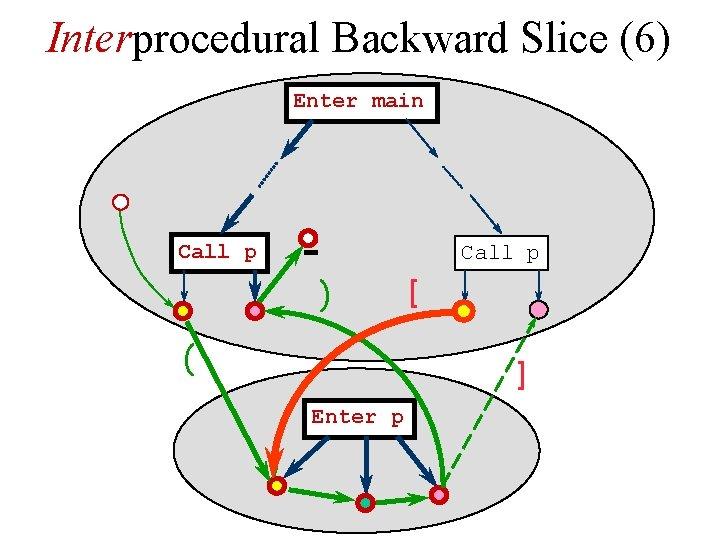 Interprocedural Backward Slice (6) Enter main Call p ) ( [ ] Enter p