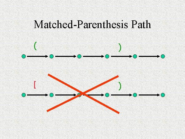 Matched-Parenthesis Path ( ) [ )