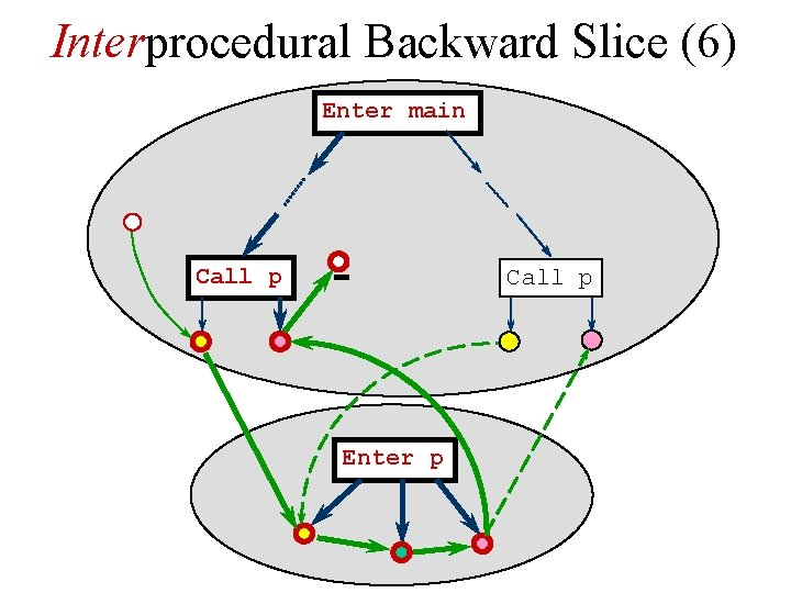 Interprocedural Backward Slice (6) Enter main Call p Enter p