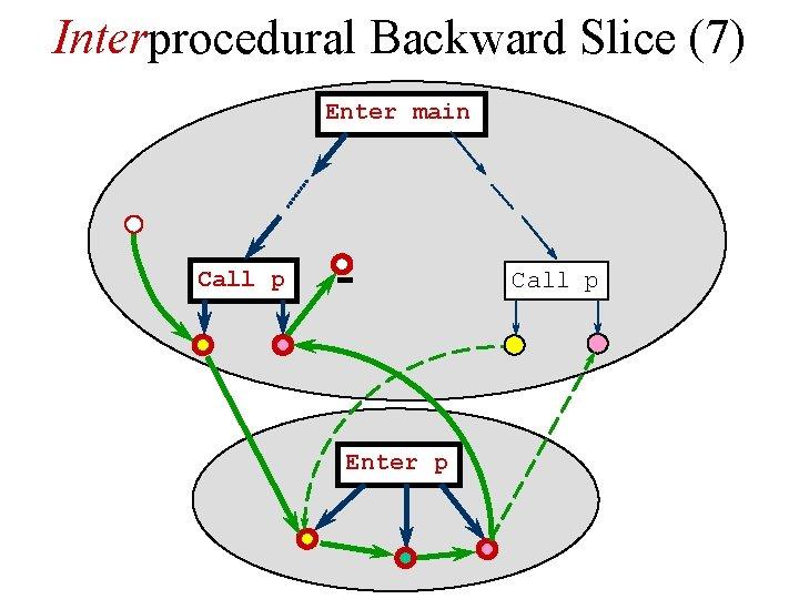 Interprocedural Backward Slice (7) Enter main Call p Enter p