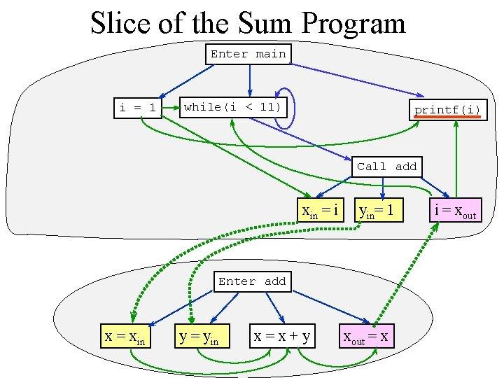 Slice of the Sum Program Enter main i = 1 while(i < 11) printf(i)