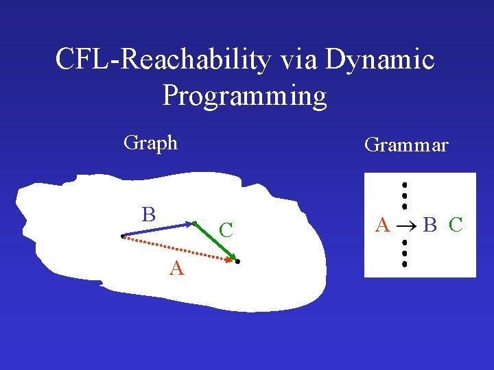 CFL-Reachability via Dynamic Programming Graph B Grammar C A A B C