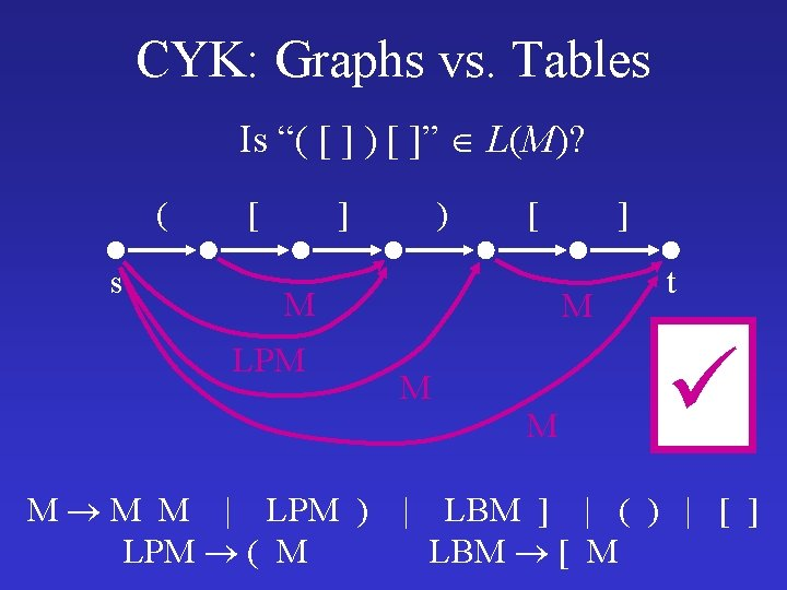 """CYK: Graphs vs. Tables Is """"( [ ] ) [ ]"""" L(M)? ( s"""