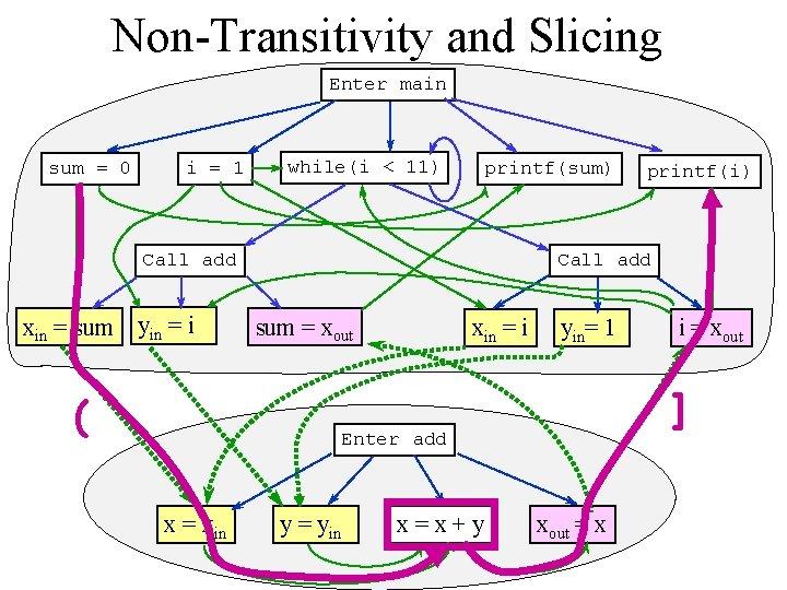 Non-Transitivity and Slicing Enter main sum = 0 i = 1 while(i < 11)