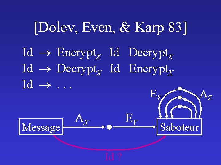 [Dolev, Even, & Karp 83] Id Encrypt. X Id Decrypt. X Id Encrypt. X