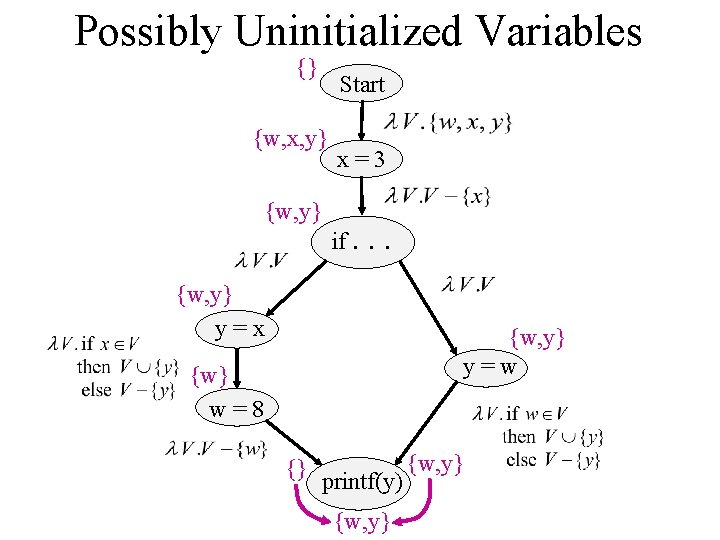 Possibly Uninitialized Variables {} Start {w, x, y} {w, y} x=3 if. . .
