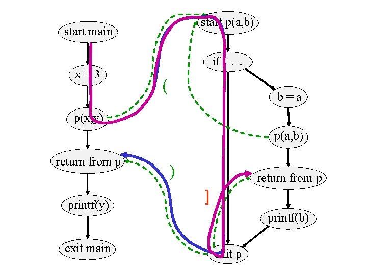 start p(a, b) start main x=3 if. . . ( b=a p(x, y) p(a,